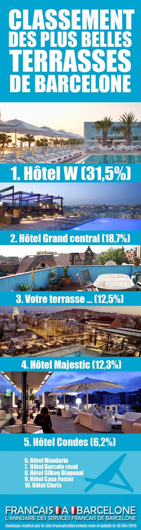 les plus belles Terrasses-barcelone-infographie