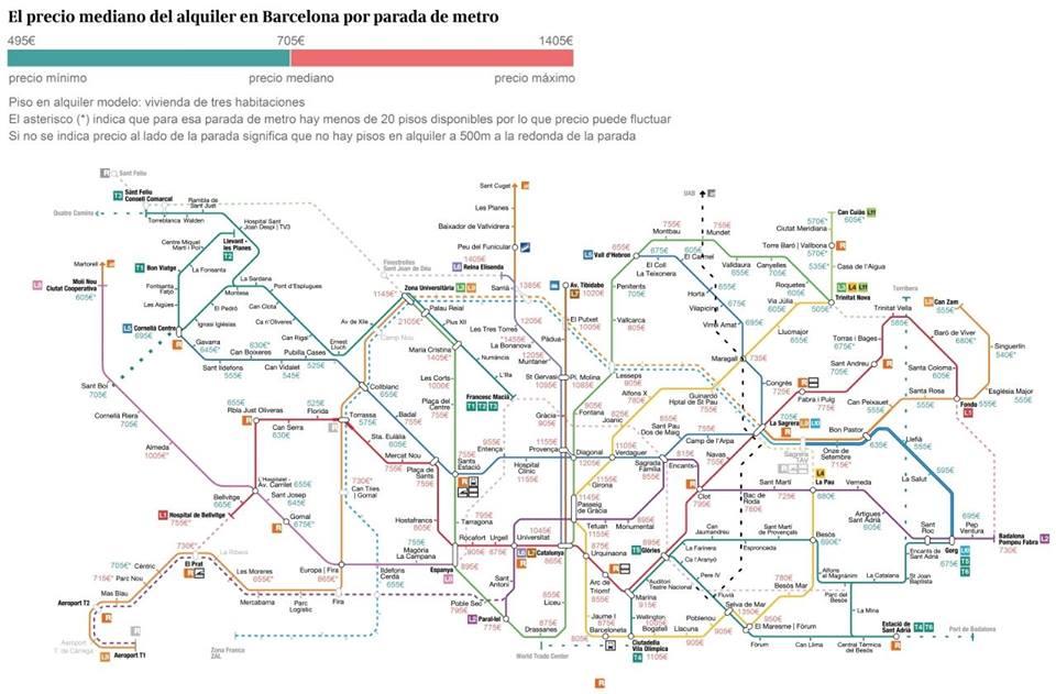 loyers moyens barcelone stations de metro